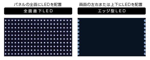 エッジ型?直下型?バックライト方式による映像の違い | テレビand ...